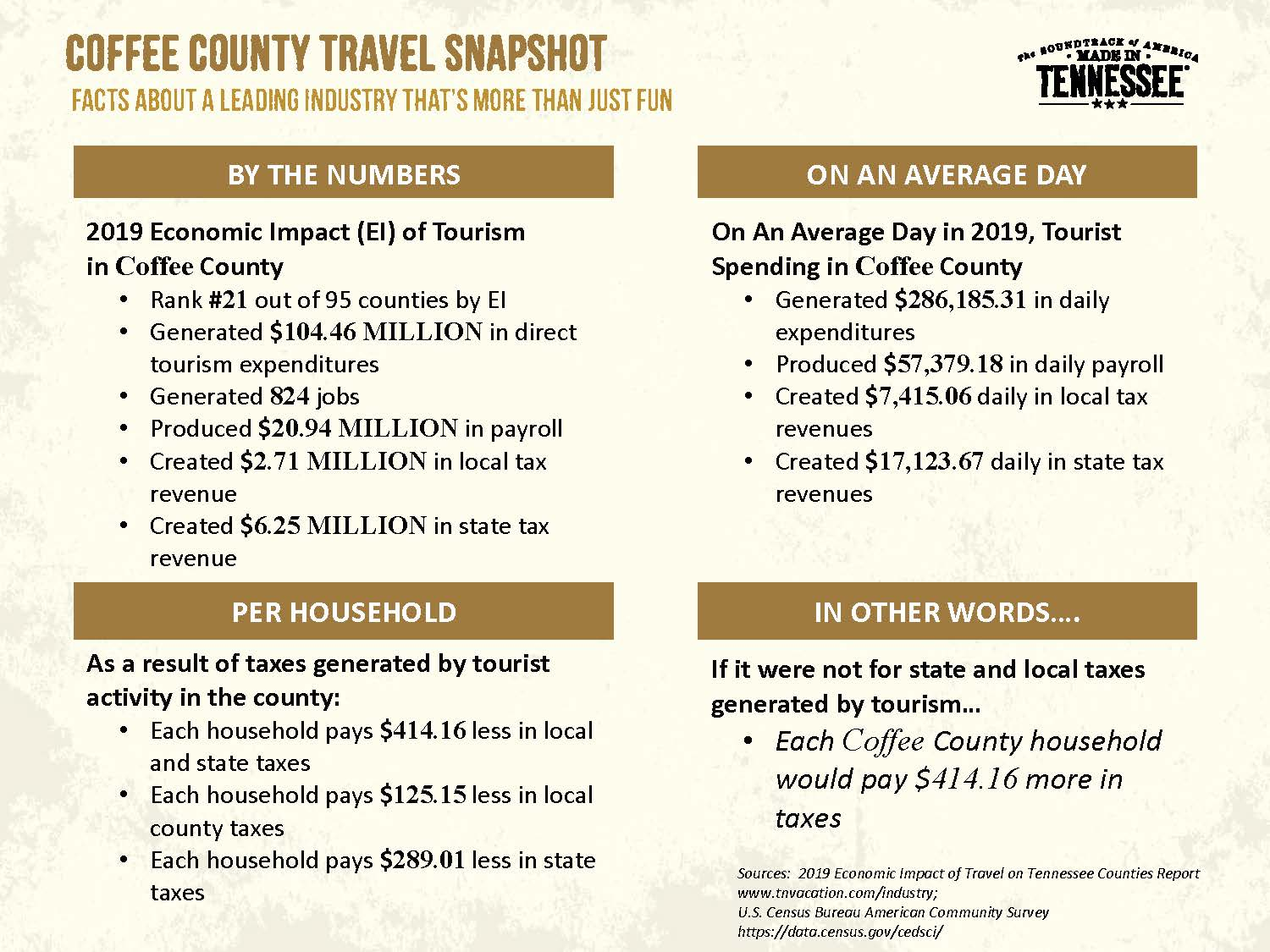 Coffee County Travel Snapshot